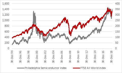 FTSE 100 forecast Chart 1