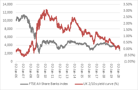 FTSE All-Share Banks index