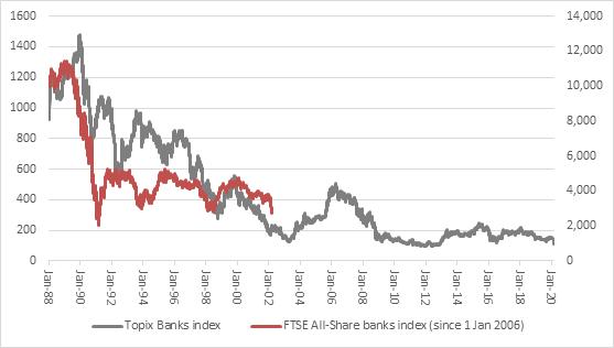 Topix Banks index