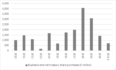 Chart - Buybacks and net treasury share purchases (£ million)