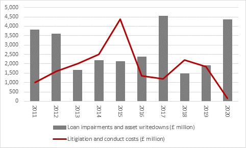 Chart - Loan impairments and asset writedowns (£ million) by Litigation and conduct and costs (£ million)