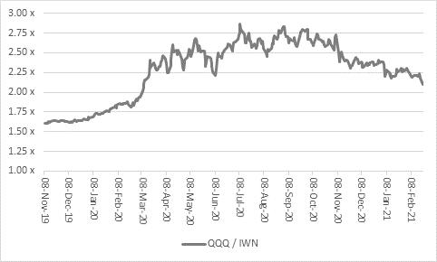 QQQ/IWWN chart