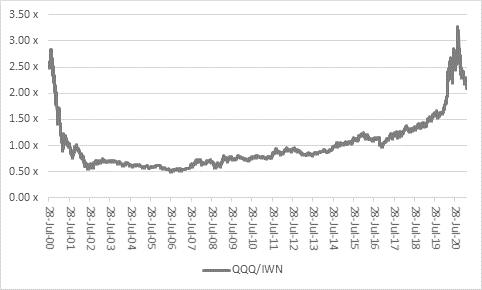 QQQ/IWWN chart 2