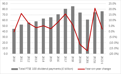 Chart - Total payments peaked at £85.2 billion in 2018 and even 2022 is not expected to return to that level as corporate profits, cash flows and confidence look to recover from the effects of the pandemic