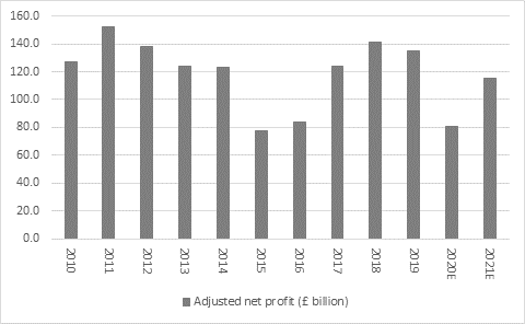 Chart, adjusted net profit (£ billion)