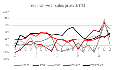 Muted market response to iPhone 13 is the rule, not the exception chart